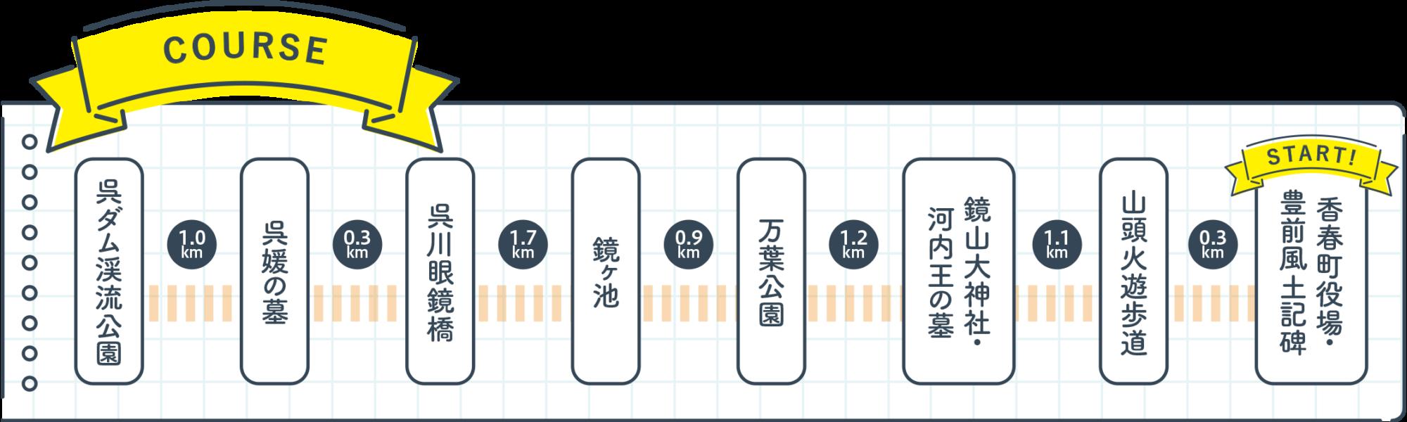 モデルコース10<br />コースマップ